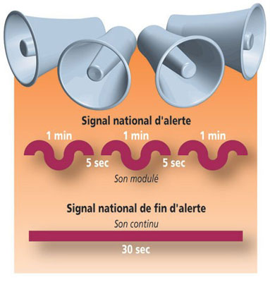 Signal d'alerte dans operations alertesirenesb